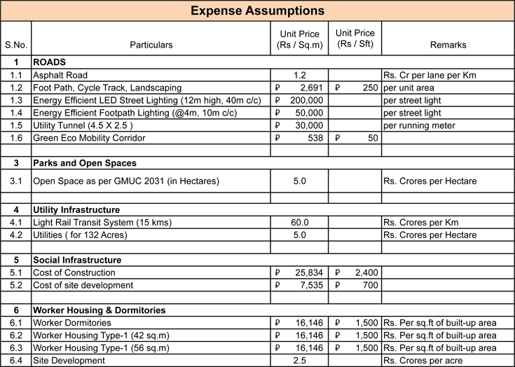Expense Assumptions